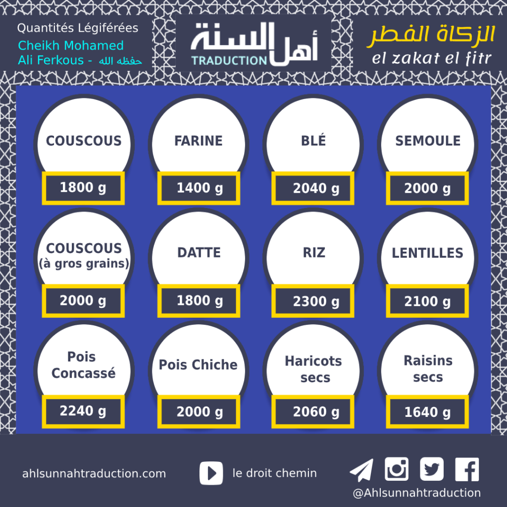 Zakat Al Fitr: quantités et moment de son versement.